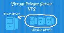 VPS eller virtuell server